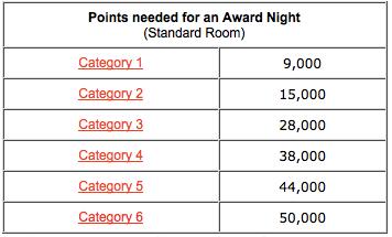 Club_Carlson_Award_Chart