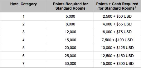 Hyatt-Cash-Points1