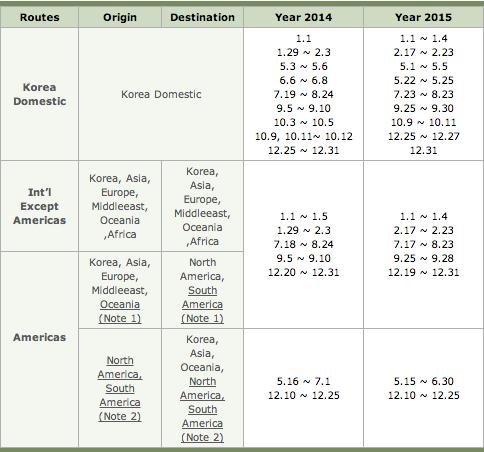 Korean-Air-SkyPass-Peak-Season