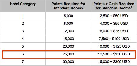 Hyatt-Cash-Points10
