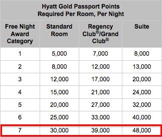 Hyatt-Category-7