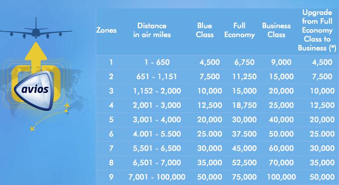 Avios-Chart
