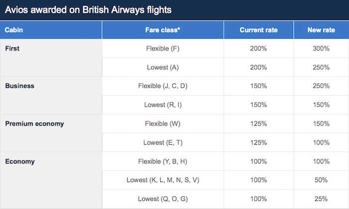 Avios-Earning