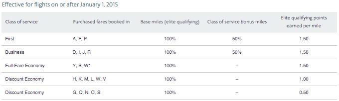 American-Mileage-Earning-Chart