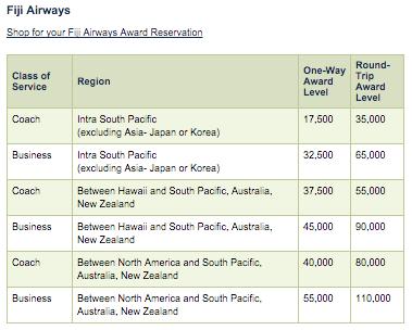 Fiji-Airways-Award-Chart