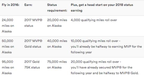 Alaska-Elite-Rollover-Miles