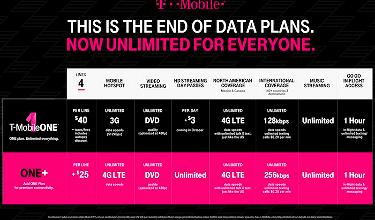 T-Mobile ONE Plus Offers Faster International Data