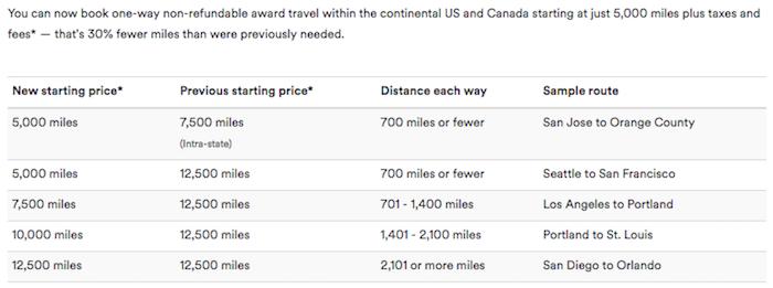 alaska-award-costs