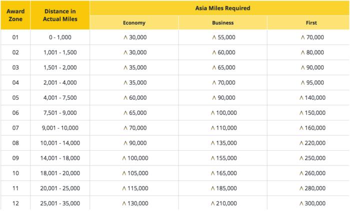Asia Miles Oneworld Multi-Carrier Award Chart