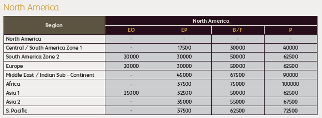 Etihad Guest American Airlines Award Chart